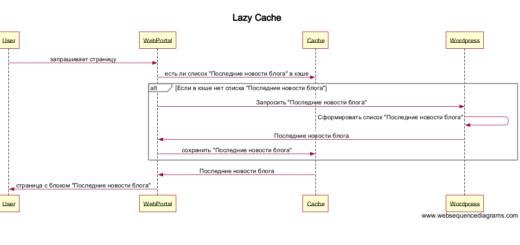 Схема Lazy Cache  [ websequencediagrams.com ]